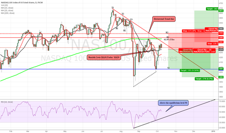 NAS100: NASDAQ 100: What next?