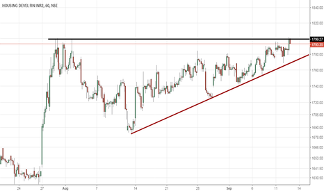 HDFC: hdfc: breakout or fake out