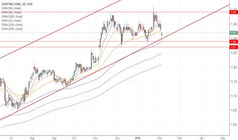 G13: Genting Buy Opportunity