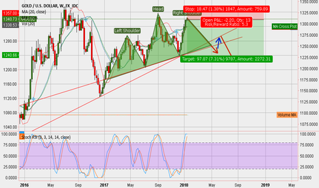 XAUUSD: Potential Head And Shoulders on Weekly Gold