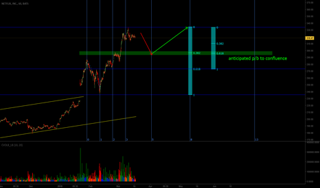 NFLX: The Confluence Magnet