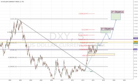 DXY: El dolar al largo plazo.