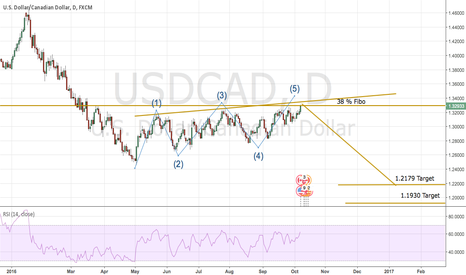 USDCAD: Usd Cad found the Fire :-)