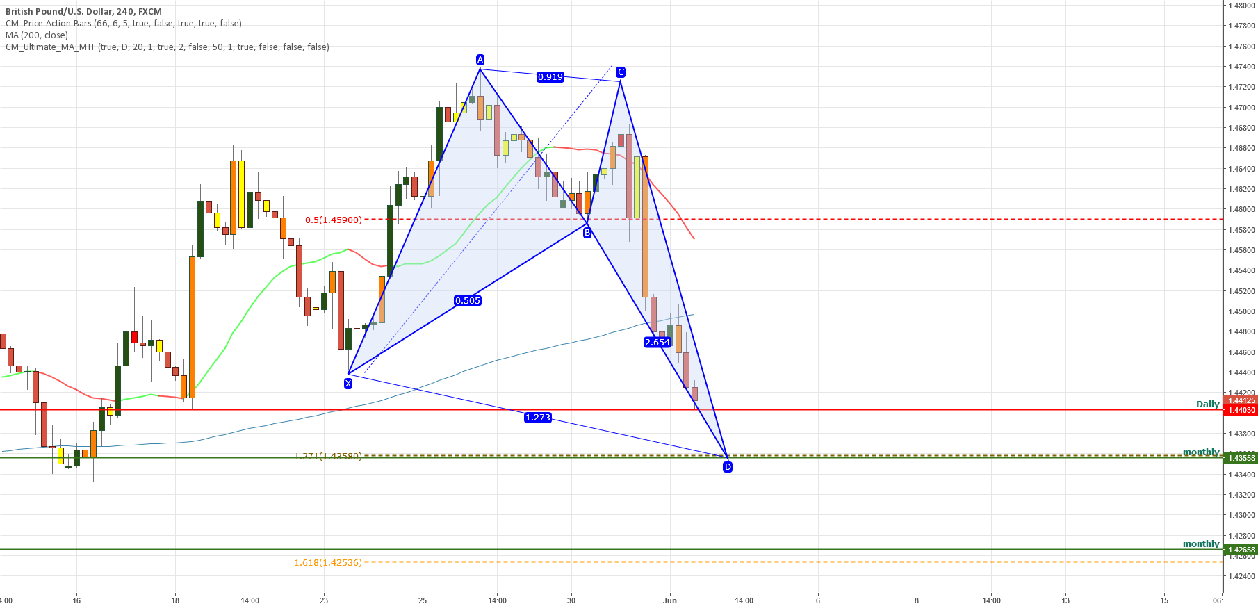 GBPUSD POSSIBLE BAT PATTERN