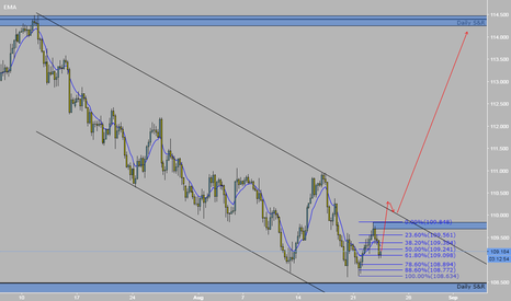 USDJPY: H4 UJ follow price