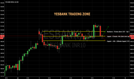 YESBANK: YESBANK - in Dilemma
