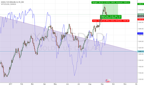 XAUUSD: US CPI upside surprise may be undervalued