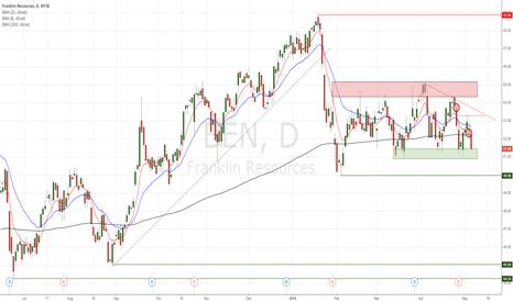 BEN: BEN descending triangle, potential breakdown
