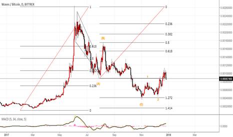 WAVESBTC: WAVES BTC about to catch momentum