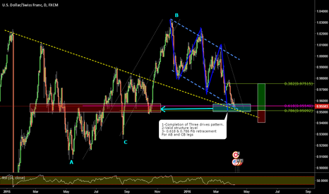 USDCHF: USDCHF_ Three drives pattern completion