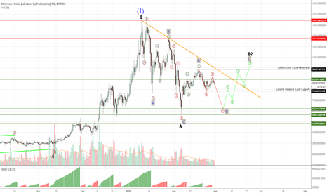 ETHUSD: Ethereum #ETHUSD - still in wave B correction, patience needed