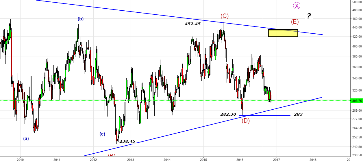 Bharati- Missed The Double Bottom-Look for Triple Bottom