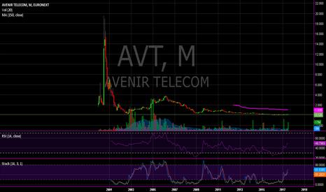 AVT: AVT LONG