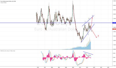 EURAUD: EURO/AUD WHAT IF ?