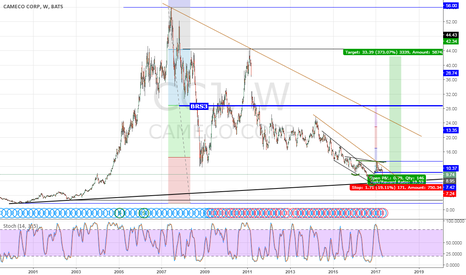 CCJ: Cameco: How low can it go? PART2