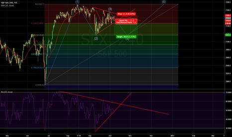 SPX: Short S&P500 Expect Bearish Triangle Break