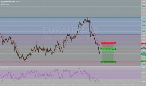 EURAUD: Downtrade continuation after retracement