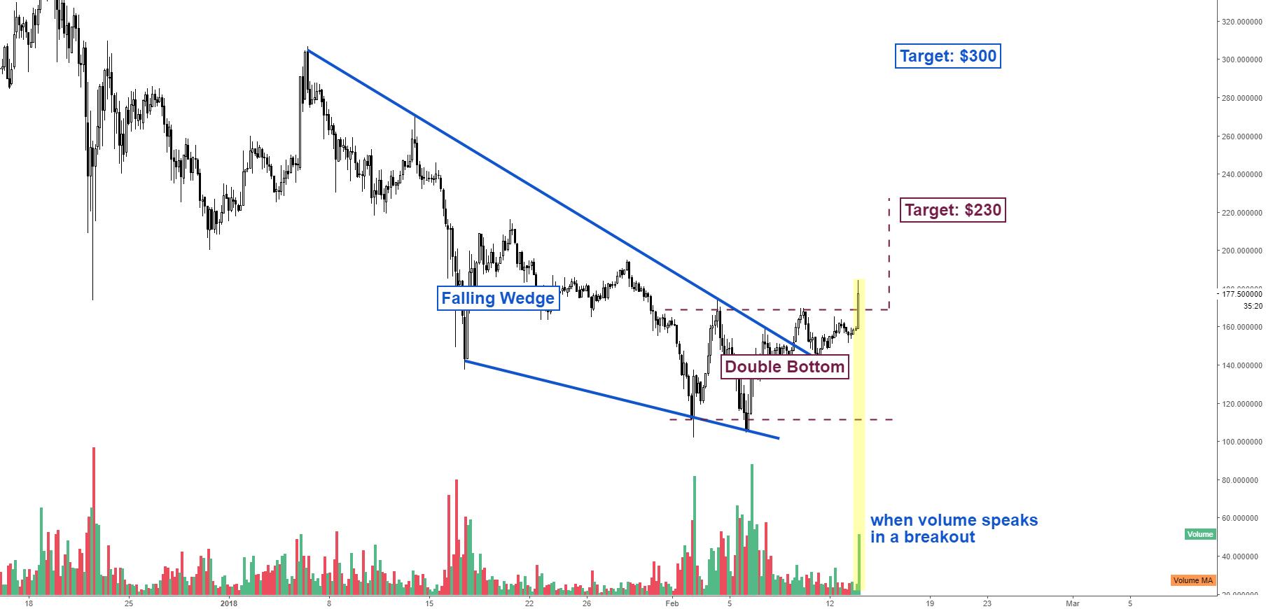 Litecoin Price Analysis - we got a breakout, finally!