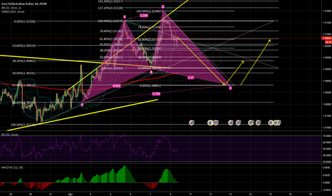 EURAUD: EUR/AUD Cypher completion?