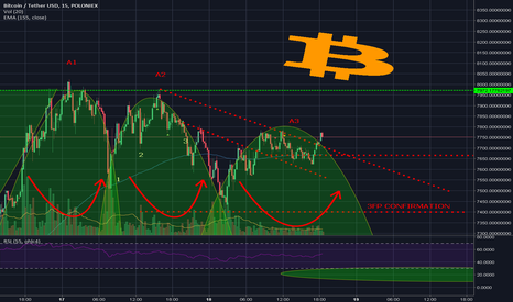 BTCUSDT: Bulls Have to Keep Price Over 7.4K to Avoid 3FP Confirmation