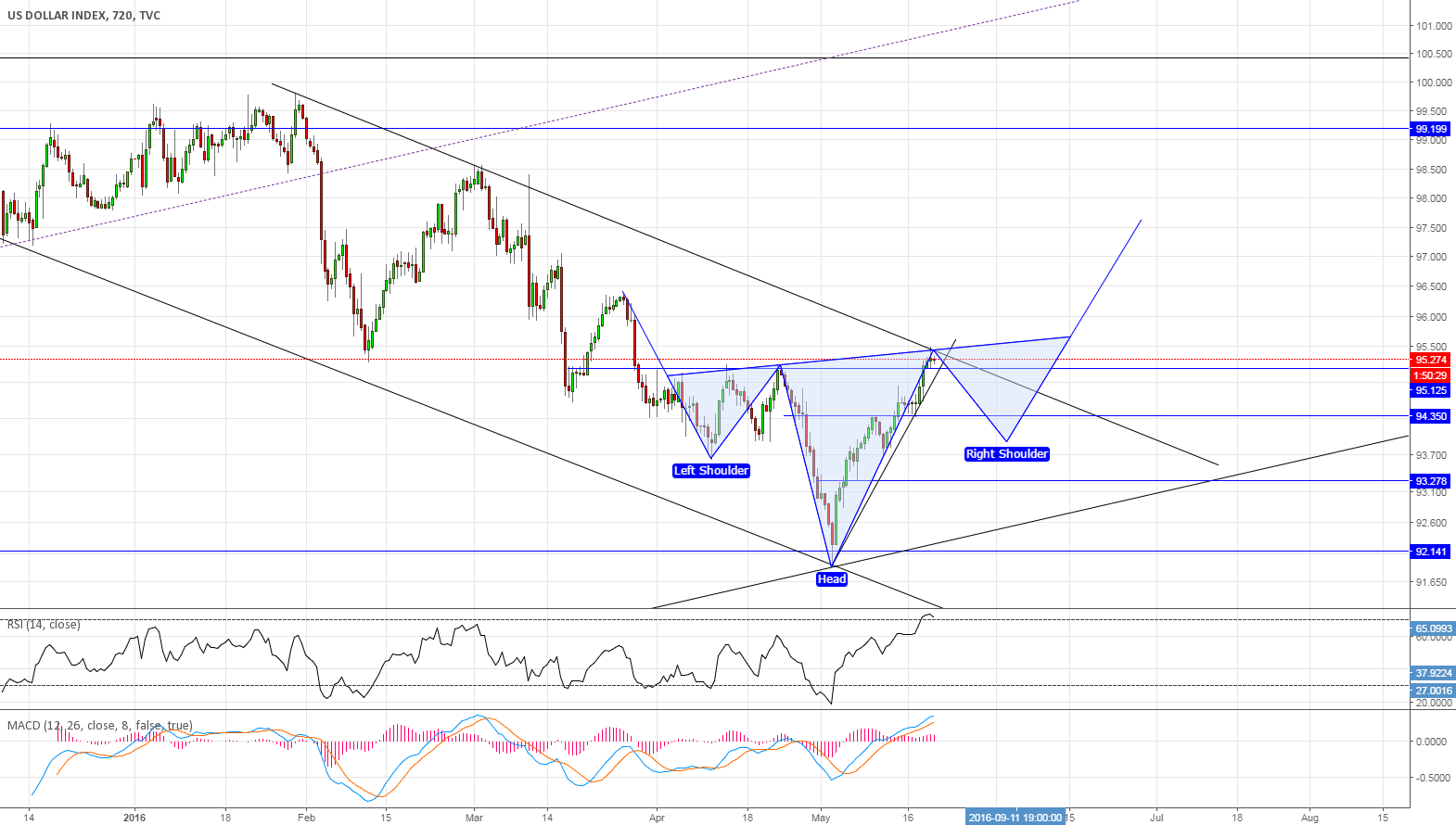 #DXY consolidation phase of the first leg up