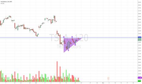 TSLA: TSLA looking for breakout (ascending triangle)