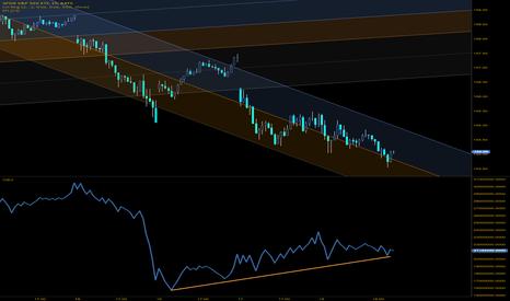 SPY: Enormous volume divergence here, just below 50dma