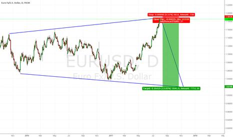 EURUSD: EURUSD SHORT SET UP