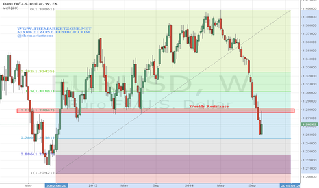 EURUSD: After being rejected by weekly resistance - What's next?