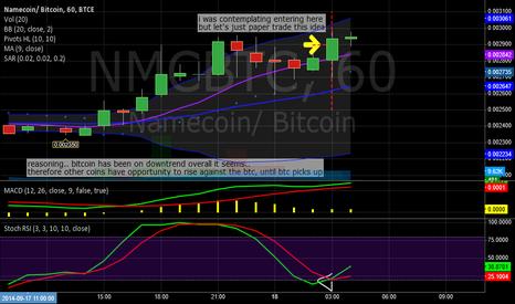 NMCBTC: namecoin / bitcoin