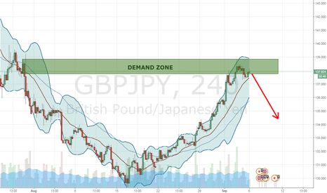 GBPJPY: GJ Downtrend Setting