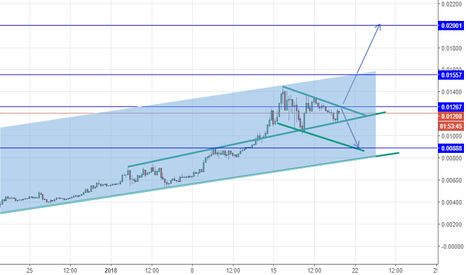 NEOBTC: NEOBTC long ABOVE the 1Blue, Tp at the above Blue
