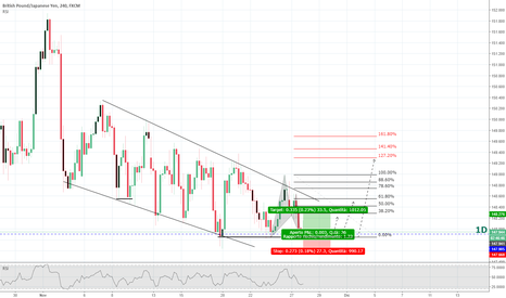 GBPJPY: GBPJPY situazione interessante.