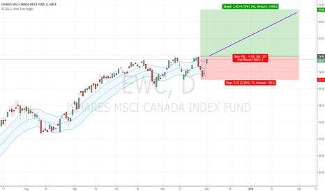 EWC: EWC Long after consolidation in uptrend