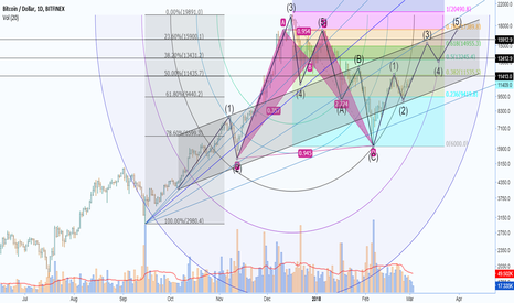 BTCUSD: BTCUSD - Possible points of resistance and prediction