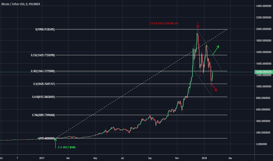 BTCUSDT: DOES BITCOIN ACTIVATE THE BEAST MODE?!