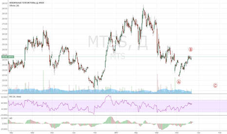 MTSS: МТС: шорт