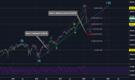 SPX: SPX: Bringing Awareness To A Much Needed Healthy Correction