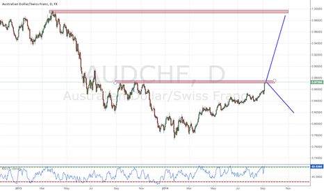 AUDCHF: Good Risk Reward Short Opportunity AUDCHF