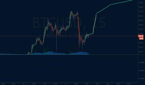 BTCUSD: bitcoin uptrend correction (edit)