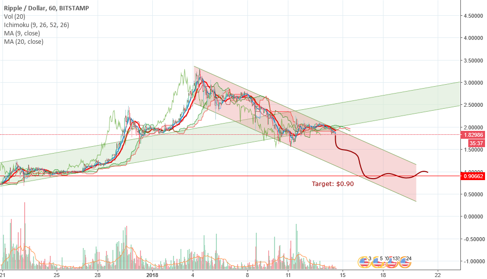 Ripple is in strong bearish mode. Beware and trade carefully!