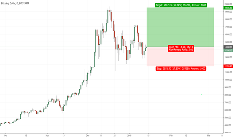 BTCUSD: Bitcoin to resume trending up
