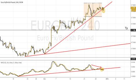 EURGBP: AT EurGbp