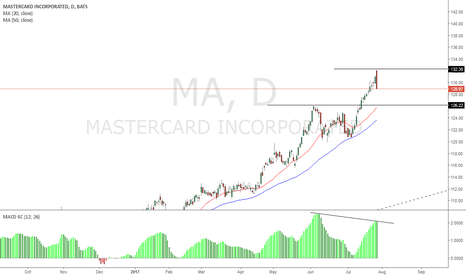 MA: Mastercard