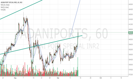 ADANIPORTS: Buy adaniport
