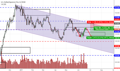 USDJPY: USDJPY fails to clear 112, held between 111.5 to 112.