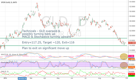 GLD: GLD Scalp Trade...Anticipating an Oversold Bounce Using Options