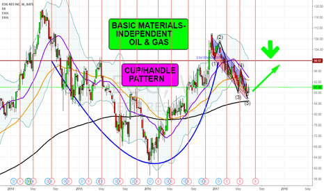 EOG: EOG- CUP/HANDLE PATTERN
