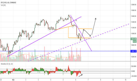 BTCUSD: going north
