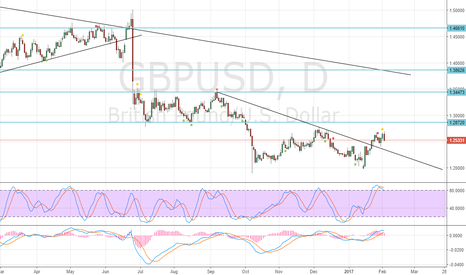 GBPUSD: Sell at low end of daily candle